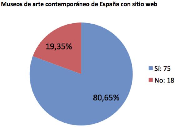 Museos de arte contemporáneo de España con sitio web