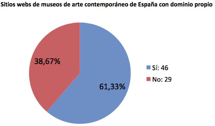 Museos de arte contemporáneo de España con dominio propio