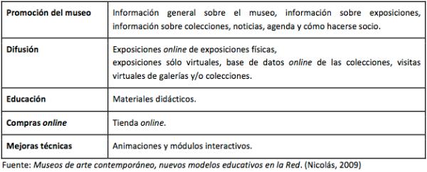 categorias-contenidos-web-museos