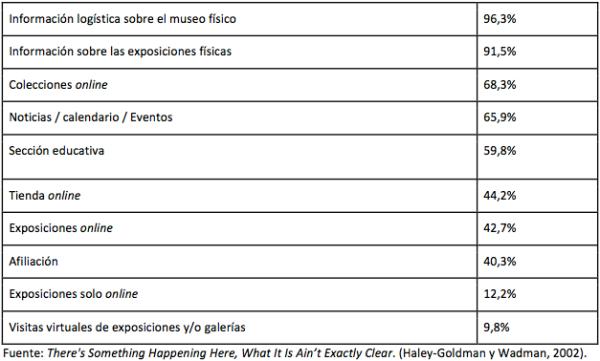 contenidos-presentes-web-museos