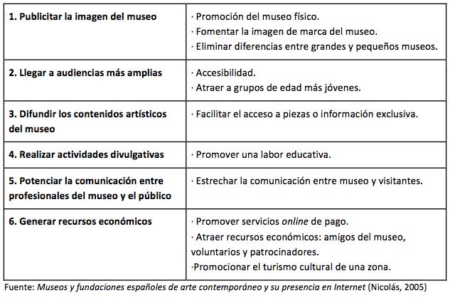 ventajas-de-la-web-para-los-museos
